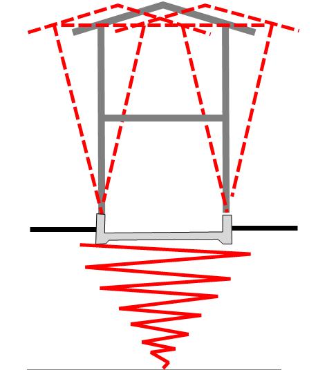 地震時に起こる共振現象